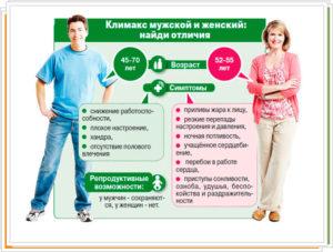 Мужской климаксе симптомы возраст и лечение