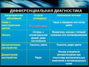 Дифференциальная диагностика киста яичника