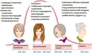 В каком возрасте наступает климаксы у женщин и когда заканчивается