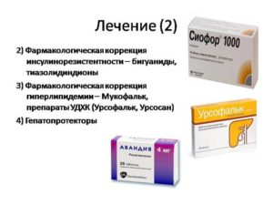 Препараты для лечения кисты яичника