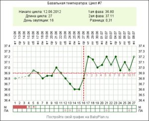 Базальная температура при кисте яичника
