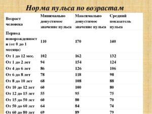 Смертельный пульс для человека: от каких показателей можно ...