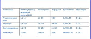 Лг и фсг соотношение при климаксе