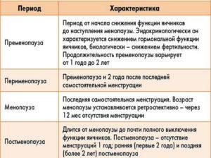 Климакс определение