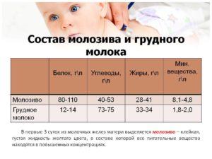 Зависит ли количество молока от размера молочной железы
