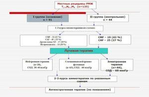 Протокол лечения рака молочной железы