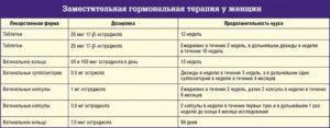 Гормональная терапия при климаксе схемы