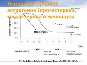 Прогестерон и эстроген при климаксе