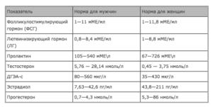 Анализ на гормоны при климаксе