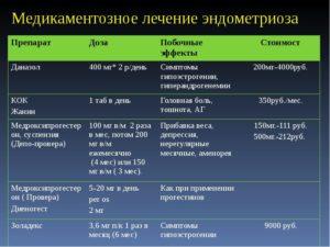 Лечение эндометриоза у женщин препараты