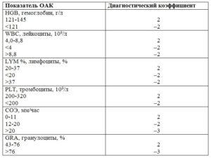 Анализ крови на рак молочной железы