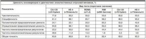 Анализ не 4 норма у женщин при кисте яичника