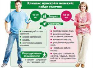 Предвестники климакса симптомы
