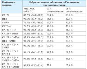 Анализ са 125 норма у женщин при кисте яичника