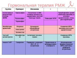 Гормональный рак молочной железы прогноз
