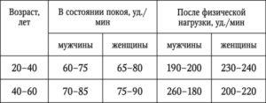 Пульс норма по возрастам у женщин при климаксе