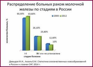 Статистика заболеваемости раком молочной железы в россии