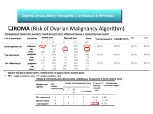 Индекс рома в гинекологии при кисте яичника