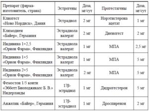 Гзт при климаксе препараты список