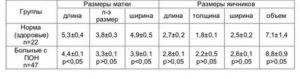 Размер яичников у женщин при климаксе