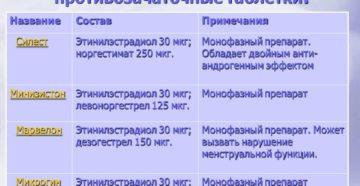 Монофазные контрацептивы при эндометриозе