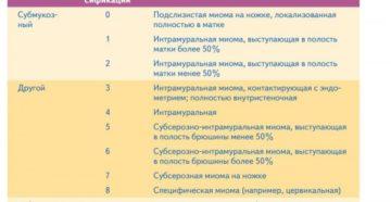 Миома матки классификация