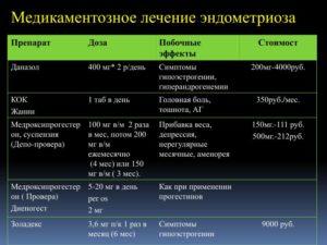 Лекарства при эндометриозе